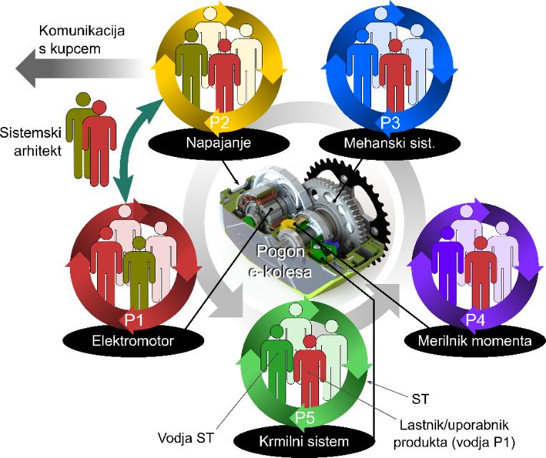 Agilni razvoj kompleksnih mehatronskih sistemov