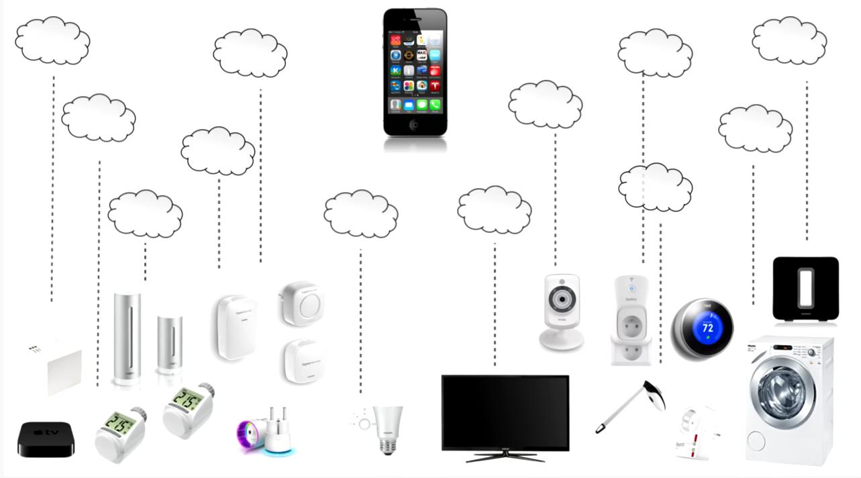 Izkušnje I 4.0 pri integraciji ergonomije v pametne hiše