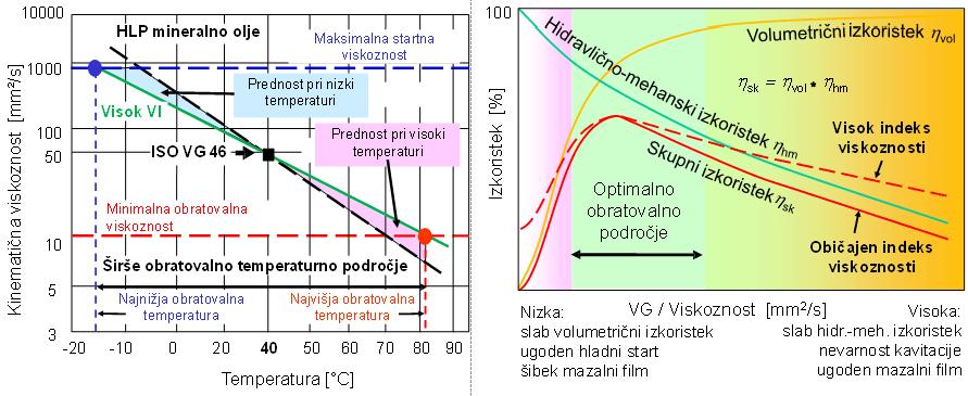 Vpliv indeksa viskoznosti različnih hidravličnih tekočin na obratovalno temperaturno področje